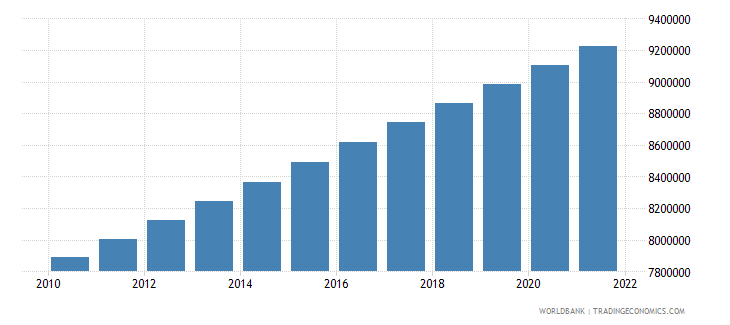kazakhstan population male wb data