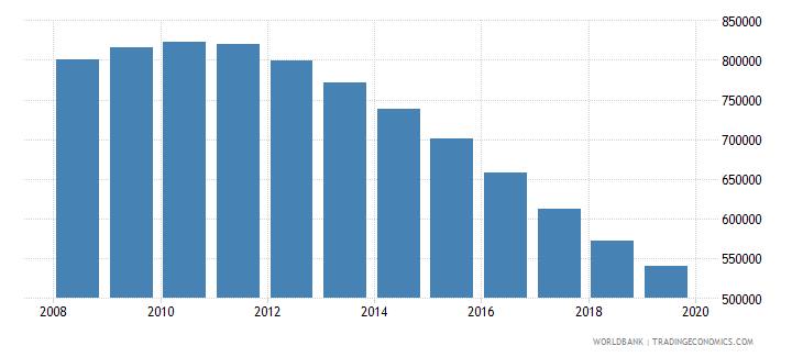 kazakhstan population of the official age for tertiary education female number wb data