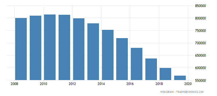 kazakhstan population of the official age for tertiary education male number wb data