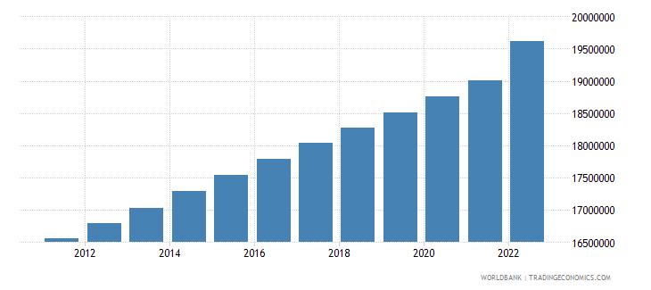 kazakhstan population total wb data