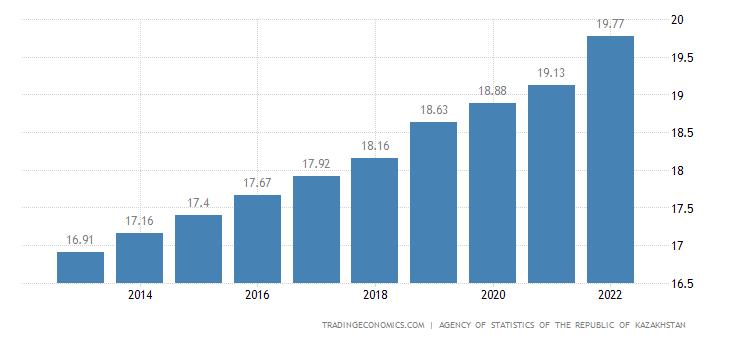 Kazakhstan Population
