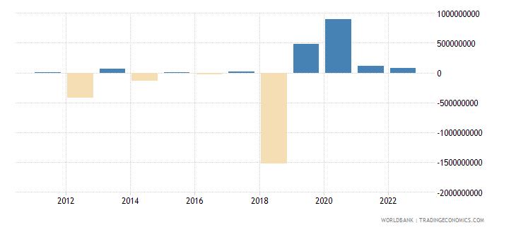 kazakhstan portfolio equity net inflows bop us dollar wb data