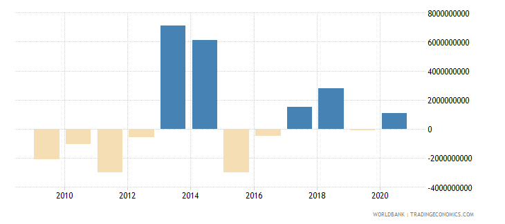 kazakhstan portfolio investment bonds ppg  plus  png nfl us dollar wb data