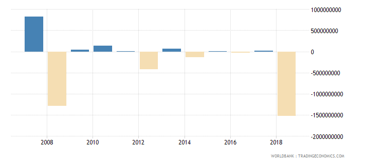 kazakhstan portfolio investment equity drs us dollar wb data