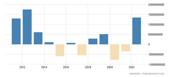 kazakhstan portfolio investment excluding lcfar bop us dollar wb data