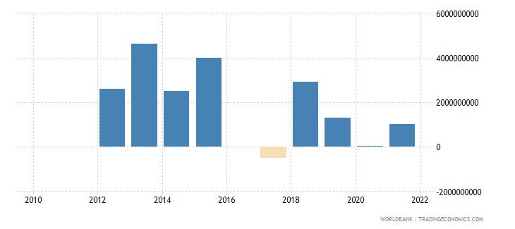 kazakhstan ppg bonds nfl us dollar wb data