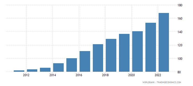 kazakhstan ppp conversion factor gdp lcu per international dollar wb data