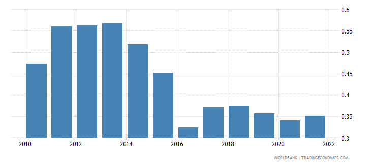 kazakhstan ppp conversion factor gdp to market exchange rate ratio wb data