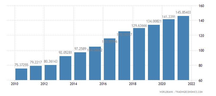 kazakhstan ppp conversion factor private consumption lcu per international dollar wb data