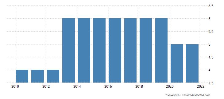 kazakhstan preprimary education duration years wb data