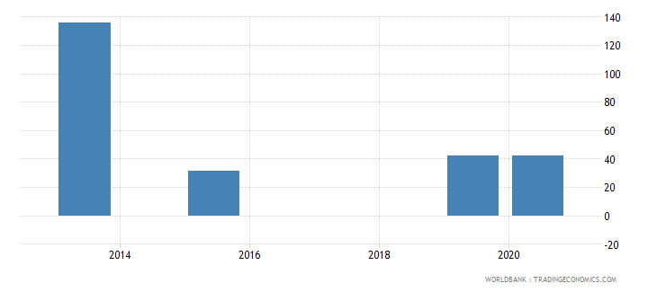 kazakhstan present value of external debt percent of exports of goods services and income wb data