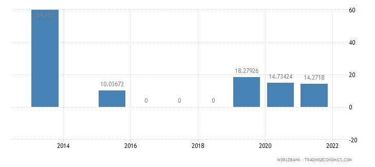 kazakhstan present value of external debt percent of gni wb data