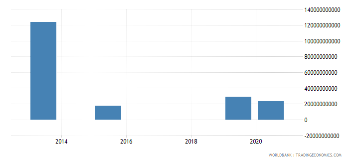 kazakhstan present value of external debt us dollar wb data