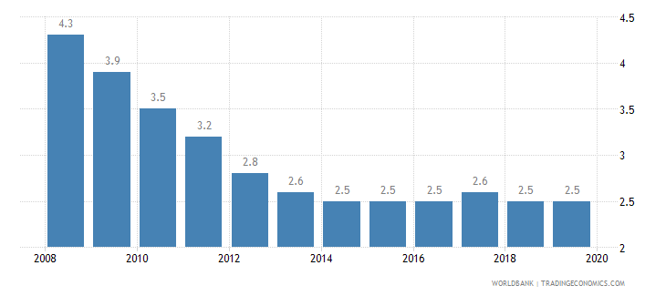 kazakhstan prevalence of undernourishment percent of population wb data