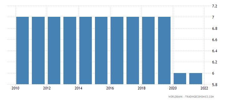kazakhstan primary school starting age years wb data