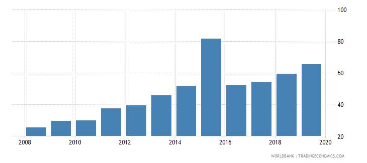 kazakhstan private credit bureau coverage percent of adults wb data