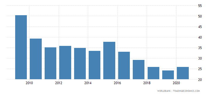 kazakhstan private credit by deposit money banks and other financial institutions to gdp percent wb data