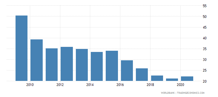 kazakhstan private credit by deposit money banks to gdp percent wb data