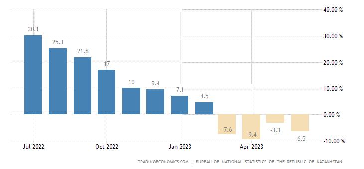 Kazakhstan Producer Prices Change