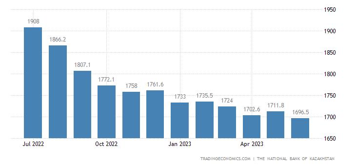 Kazakhstan Producer Prices