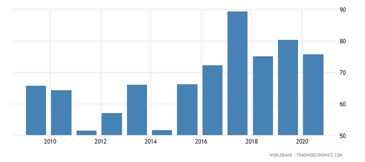 kazakhstan provisions to nonperforming loans percent wb data