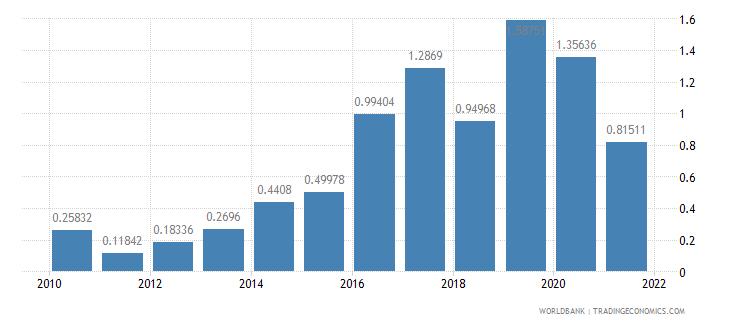 kazakhstan public and publicly guaranteed debt service percent of gni wb data