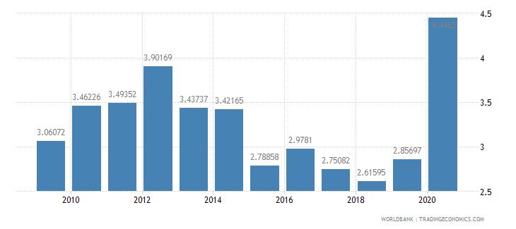 kazakhstan public spending on education total percent of gdp wb data