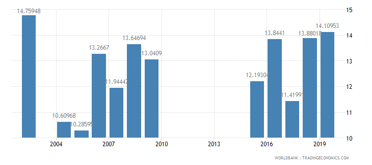 kazakhstan public spending on education total percent of government expenditure wb data