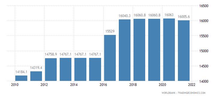 kazakhstan rail lines total route km wb data