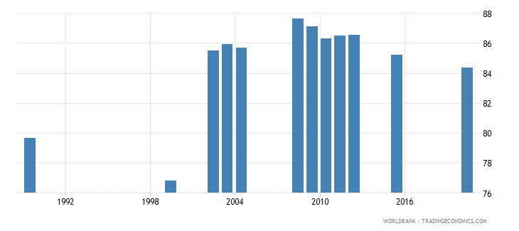 kazakhstan ratio of female to male labor force participation rate percent national estimate wb data