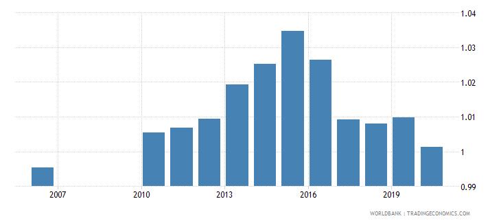 kazakhstan ratio of female to male secondary enrollment percent wb data