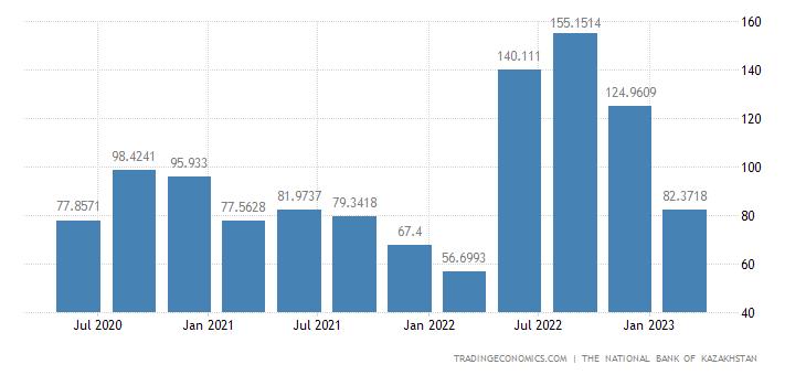 Kazakhstan Remittances