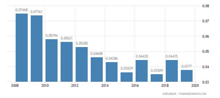 kazakhstan repeaters primary total percent of total enrollment wb data