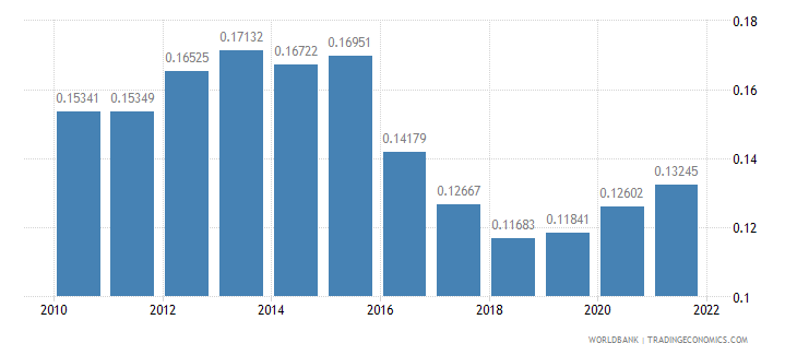 kazakhstan research and development expenditure percent of gdp wb data