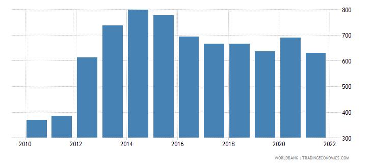 kazakhstan researchers in r d per million people wb data