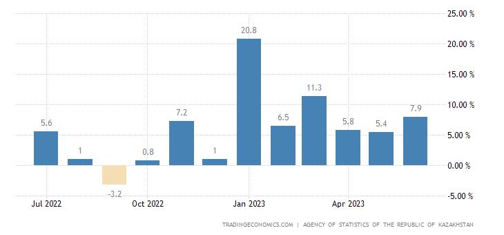 Kazakhstan Retail Sales YoY