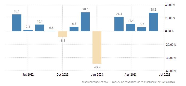 Kazakhstan Retail Sales MoM