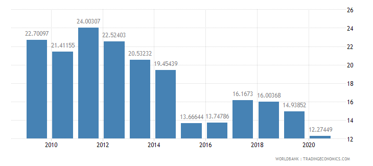 kazakhstan revenue excluding grants percent of gdp wb data