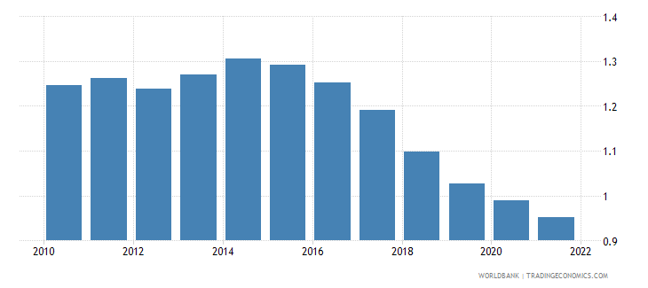 kazakhstan rural population growth annual percent wb data