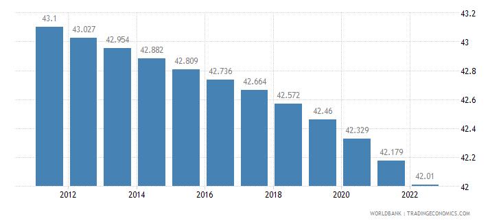 kazakhstan rural population percent of total population wb data