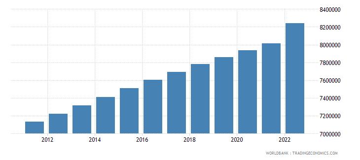 kazakhstan rural population wb data