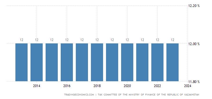 Kazakhstan Sales Tax Rate  - VAT