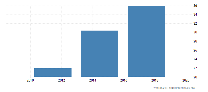 kazakhstan saved any money in the past year percent age 15 wb data