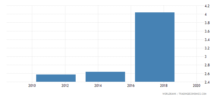 kazakhstan saved using a savings club in the past year percent age 15 wb data