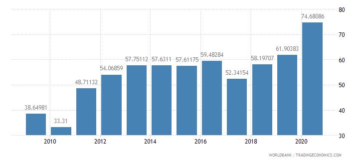 kazakhstan school enrollment preprimary male percent gross wb data