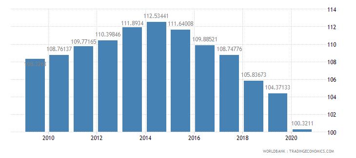 kazakhstan school enrollment primary percent gross wb data