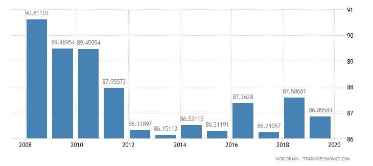 kazakhstan school enrollment primary percent net wb data