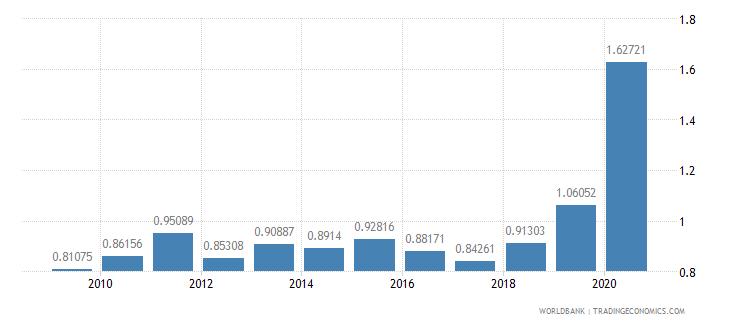 kazakhstan school enrollment primary private percent of total primary wb data