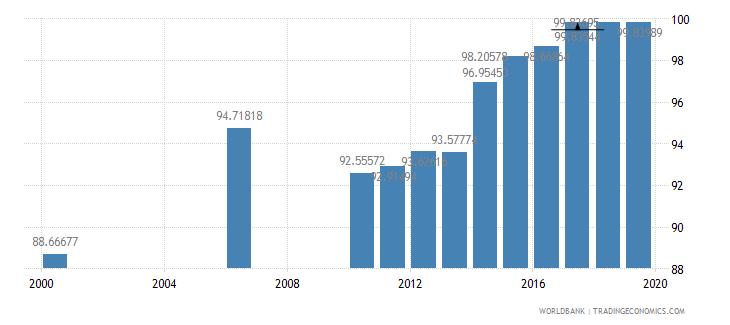 kazakhstan school enrollment secondary percent net wb data