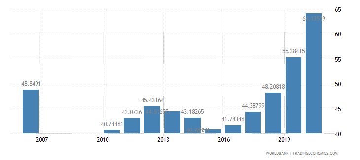 kazakhstan school enrollment tertiary male percent gross wb data